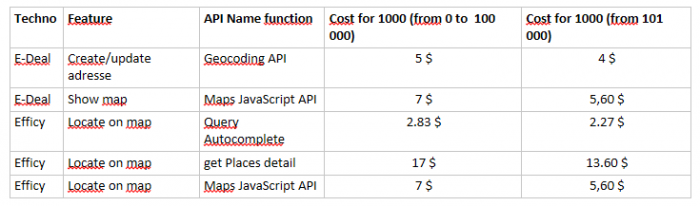 Google Maps / Google places API : which costs for which feature